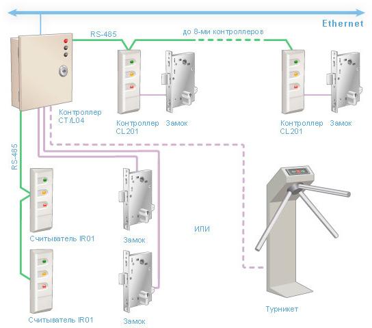 Контроллеры CL201, схема