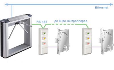 К встроенному в стойку турникета контроллеру можно подключить до 8-ми контроллеров CL201